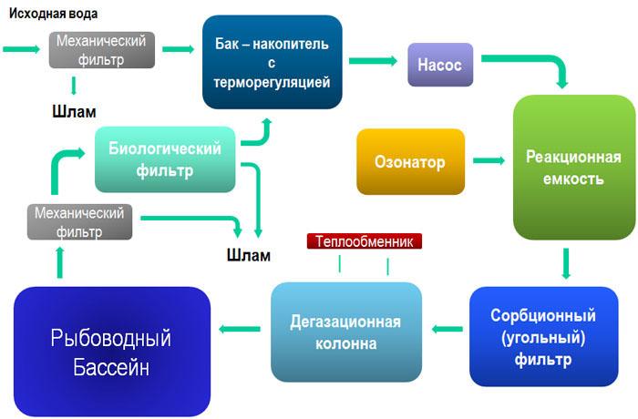 схема УЗВ